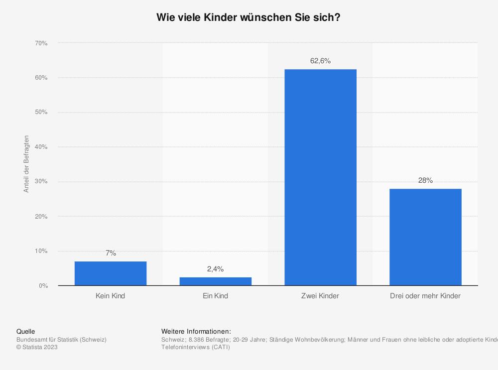 Statistik: Wie viele Kinder wünschen Sie sich? | Statista
