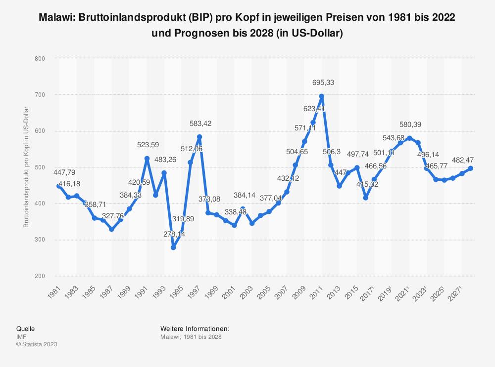 Statistik: Malawi: Bruttoinlandsprodukt (BIP) pro Kopf in jeweiligen Preisen von 2008 bis 2018 (in US-Dollar) | Statista