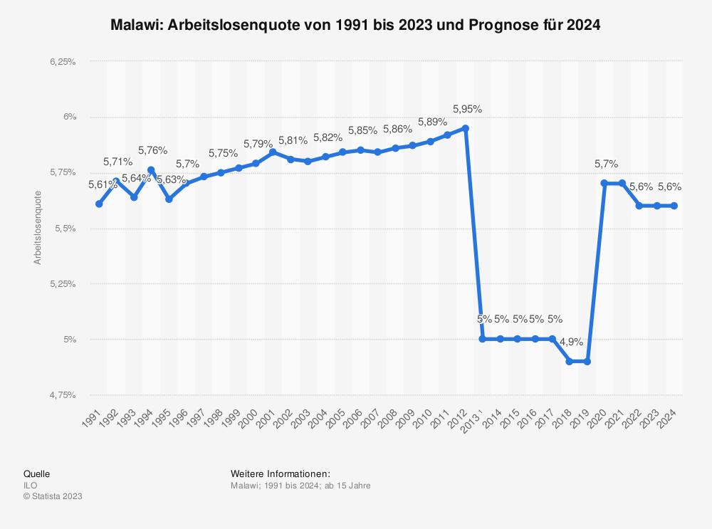 Statistik: Malawi: Arbeitslosenquote von 1991 bis 2023  | Statista