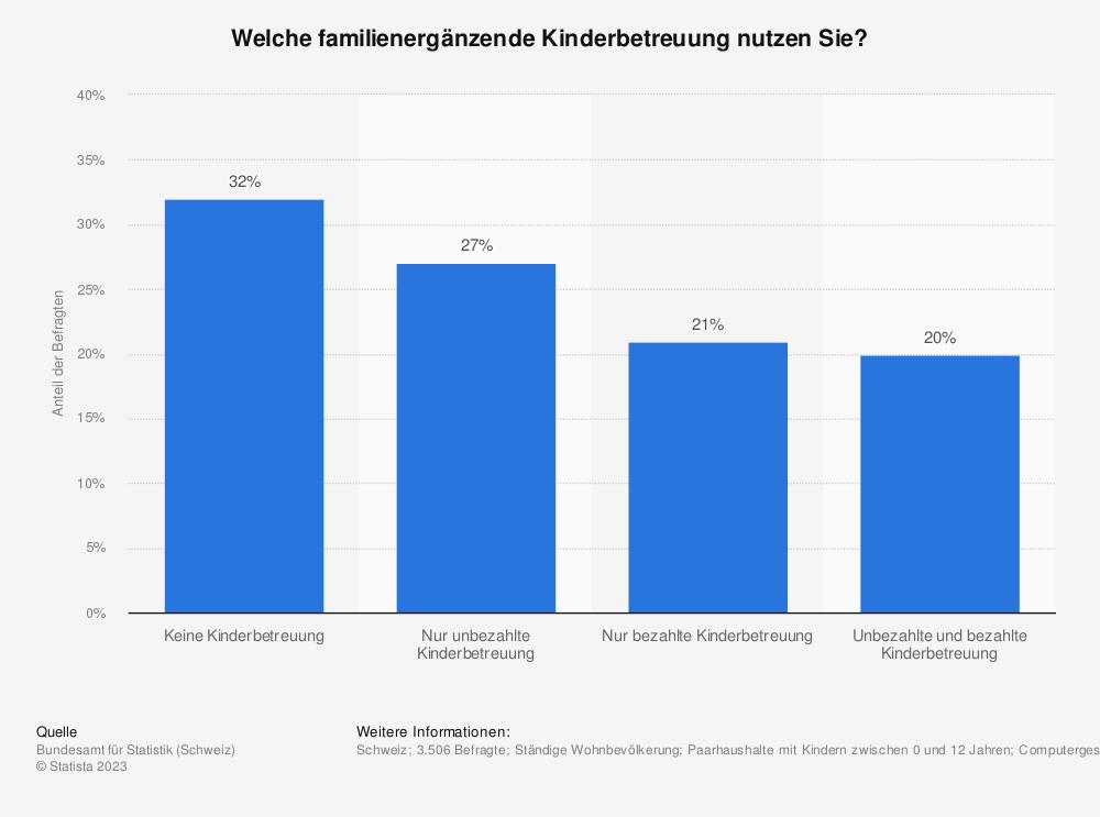 Statistik: Welche familienergänzende Kinderbetreuung nutzen Sie? | Statista