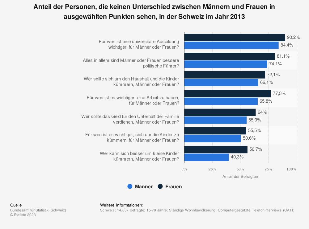 Statistik: Anteil der Personen, die keinen Unterschied zwischen Männern und Frauen in ausgewählten Punkten sehen, in der Schweiz im Jahr 2013 | Statista