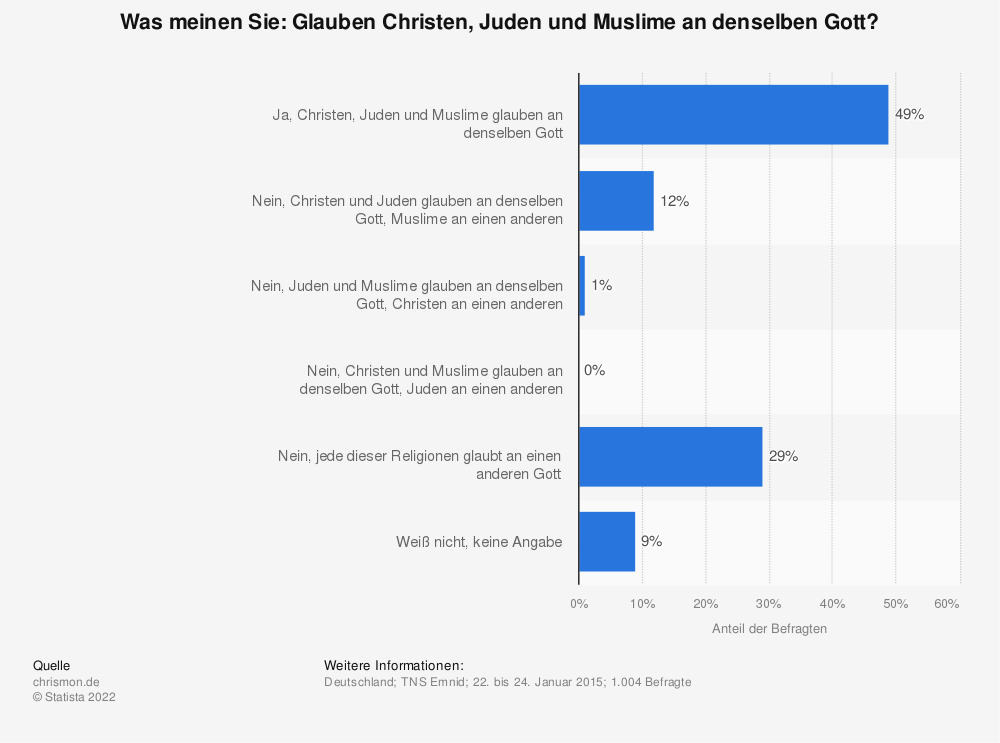 Statistik: Was meinen Sie: Glauben Christen, Juden und Muslime an denselben Gott? | Statista