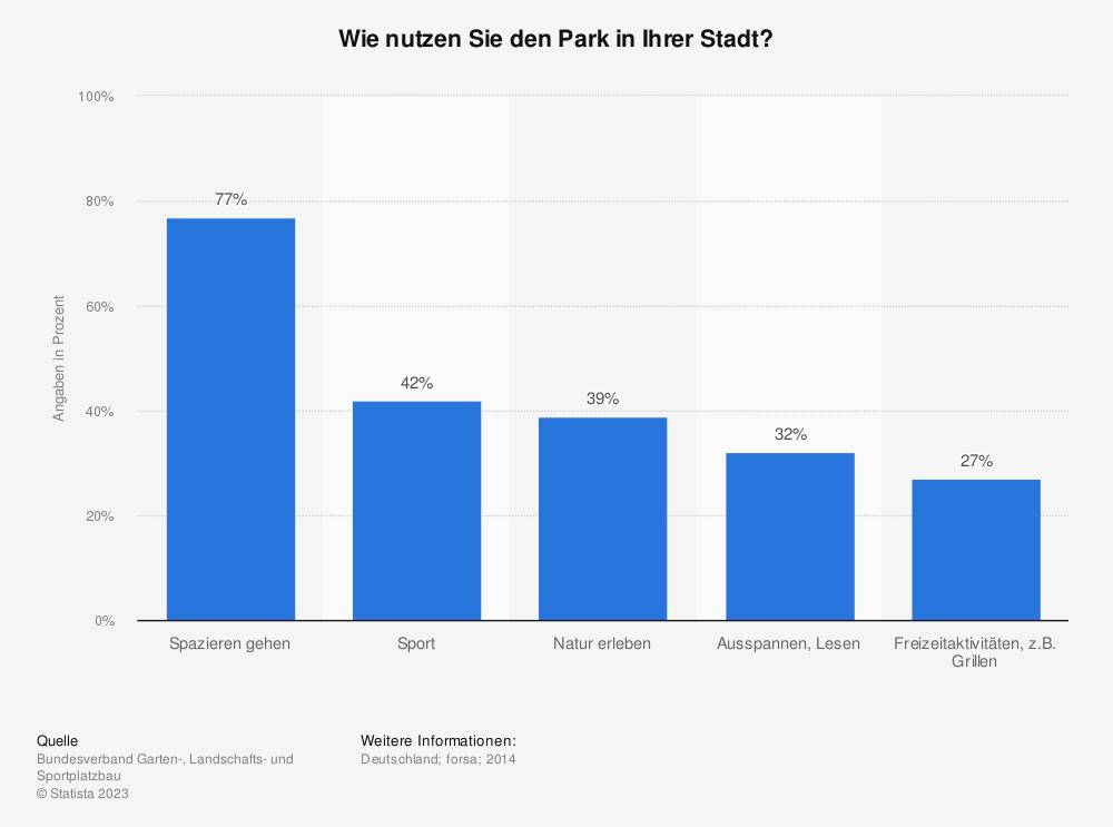 Statistik: Wie nutzen Sie den Park in Ihrer Stadt? | Statista