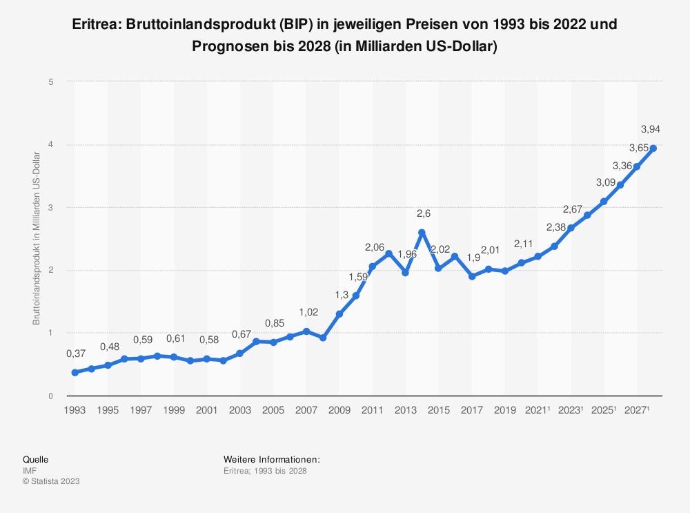 Statistik: Eritrea: Bruttoinlandsprodukt (BIP) in jeweiligen Preisen von 2008 bis 2018 (in Milliarden US-Dollar) | Statista