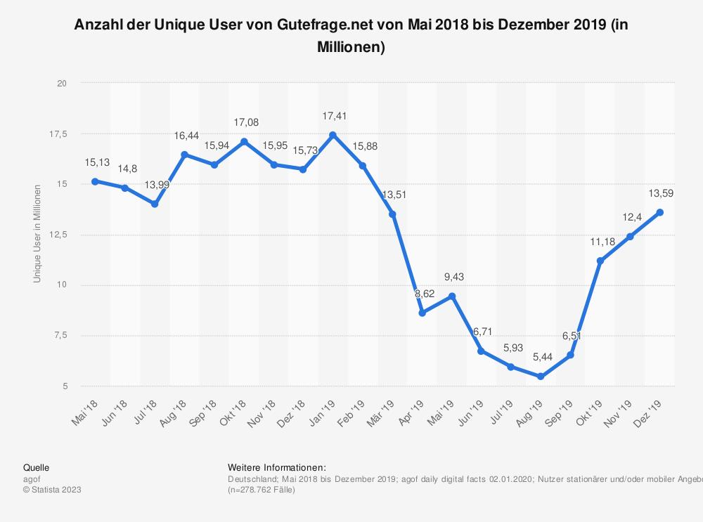 Statistik: Anzahl der Unique User von Gutefrage.net von Mai 2018 bis Oktober 2019 (in Millionen) | Statista