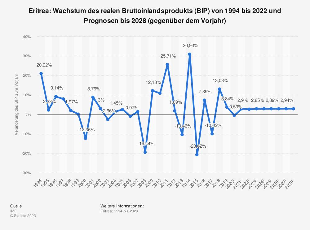 Statistik: Eritrea: Wachstum des realen Bruttoinlandsprodukts (BIP) von 1993 bis 2018 und Prognosen bis 2026 (gegenüber dem Vorjahr) | Statista