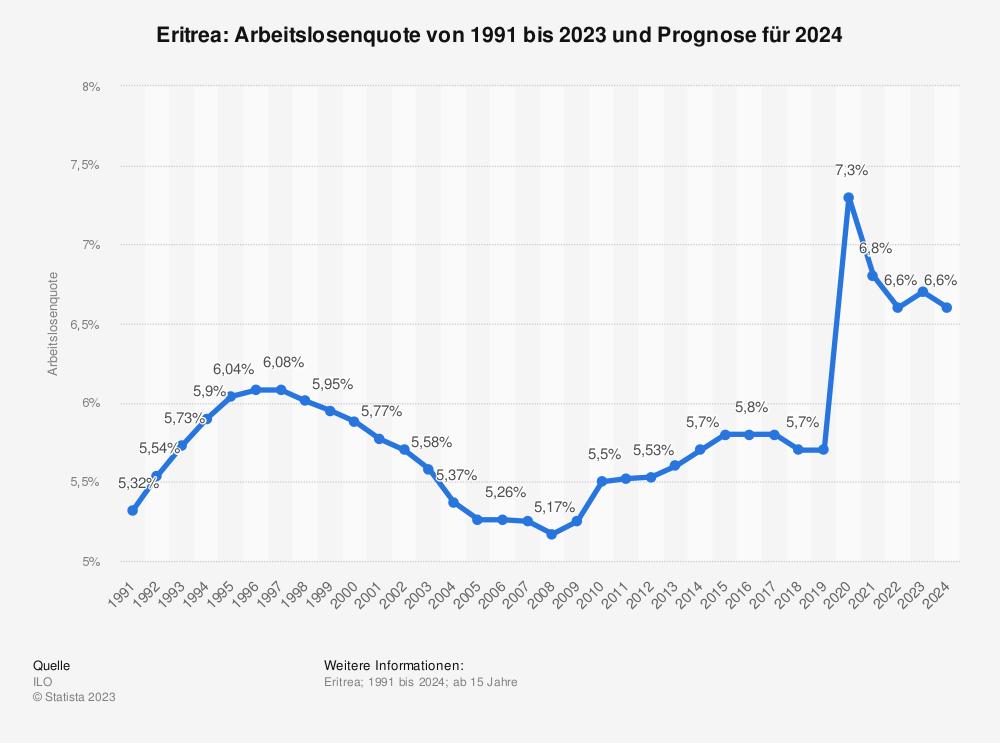 Statistik: Eritrea: Arbeitslosenquote von 1991 bis 2023  | Statista