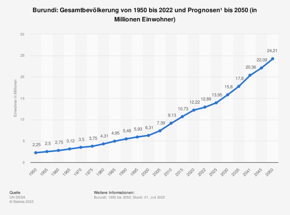 Statistik: Burundi: Gesamtbevölkerung von 1980 bis 2016 und Prognosen bis 2025 (in Millionen Einwohner) | Statista