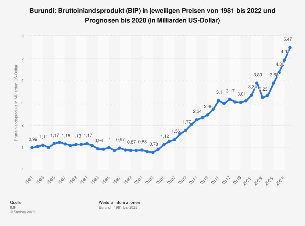 Statistik: Burundi: Bruttoinlandsprodukt (BIP) in jeweiligen Preisen von 1980 bis 2015 und Prognosen bis 2024 (in Milliarden US-Dollar) | Statista