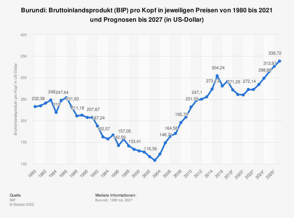 Statistik: Burundi: Bruttoinlandsprodukt (BIP) pro Kopf in jeweiligen Preisen von 2008 bis 2018 (in US-Dollar) | Statista