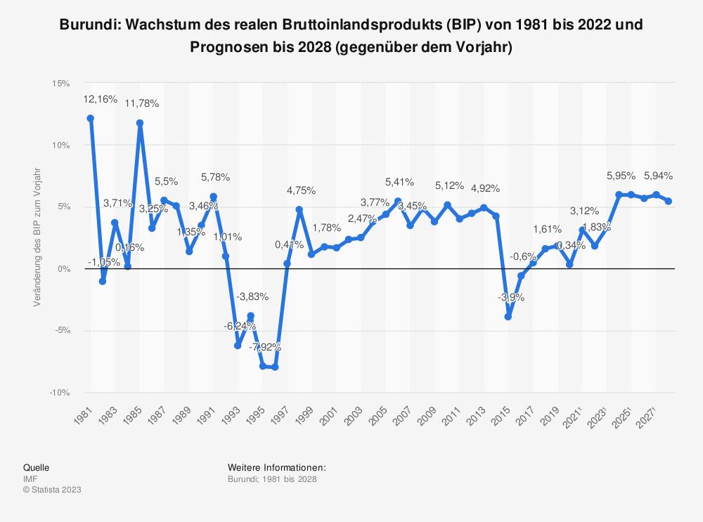 Statistik: Burundi: Wachstum des realen Bruttoinlandsprodukts (BIP) von 1980 bis 2018 und Prognosen bis 2024 (gegenüber dem Vorjahr) | Statista