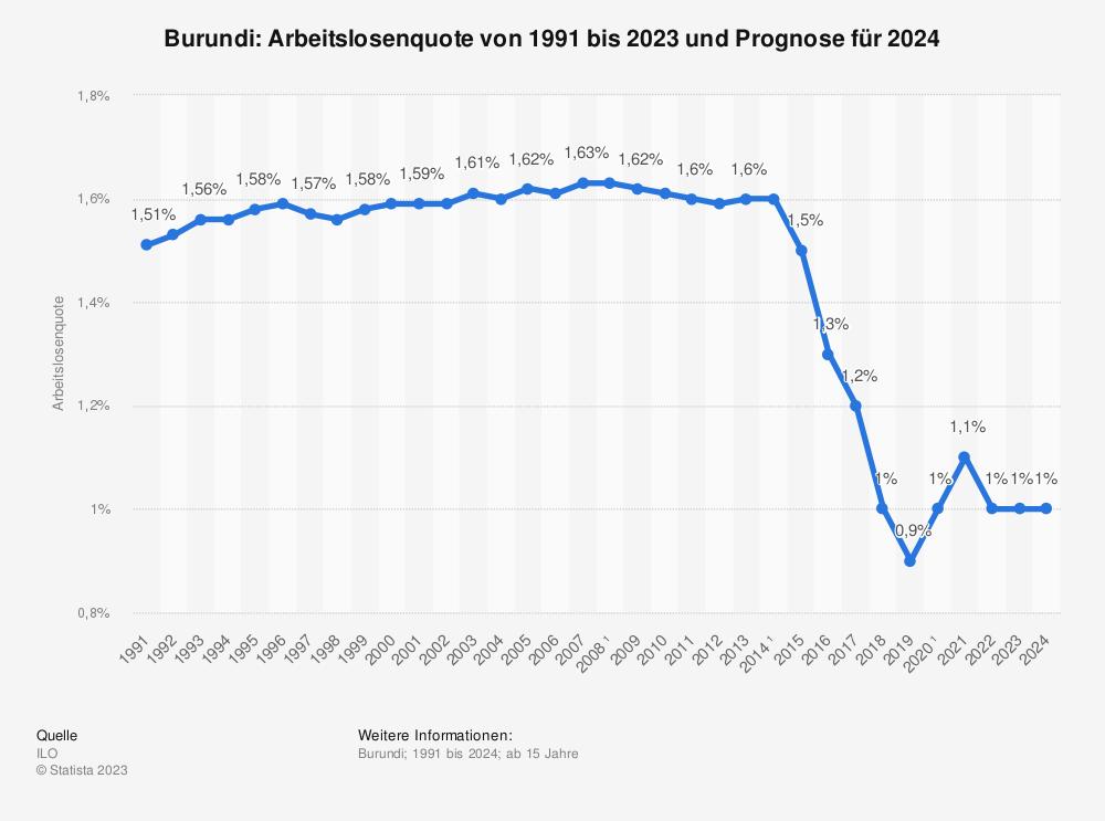 Statistik: Burundi: Arbeitslosenquote von 2008 bis 2018 | Statista
