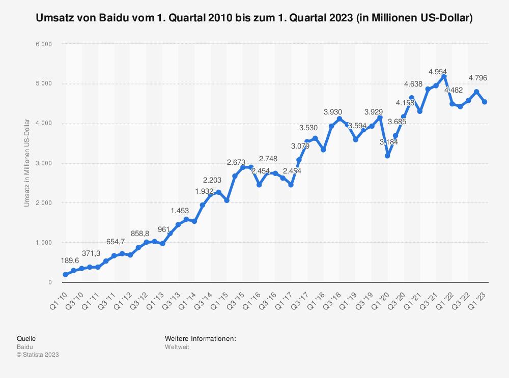 Statistik: Umsatz von Baidu vom 1. Quartal 2010 bis zum 4. Quartal 2018 (in Millionen US-Dollar) | Statista