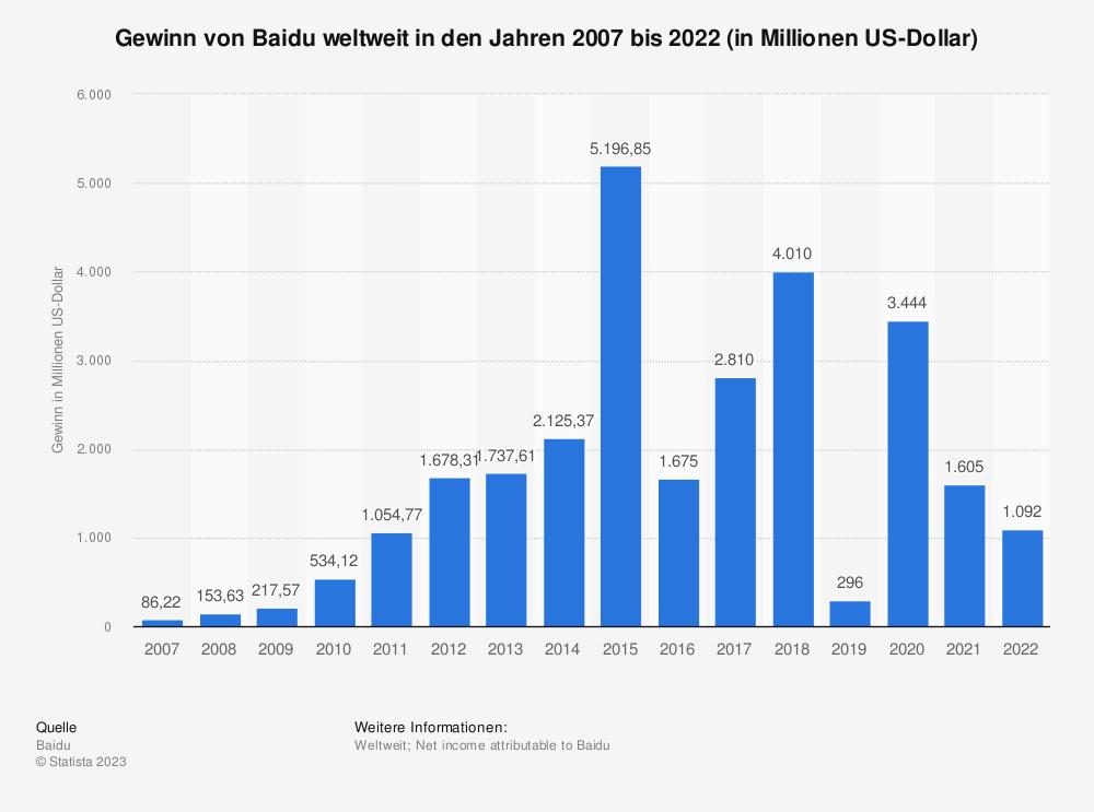 Statistik: Gewinn von Baidu weltweit in den Jahren 2007 bis 2020 (in Millionen US-Dollar) | Statista