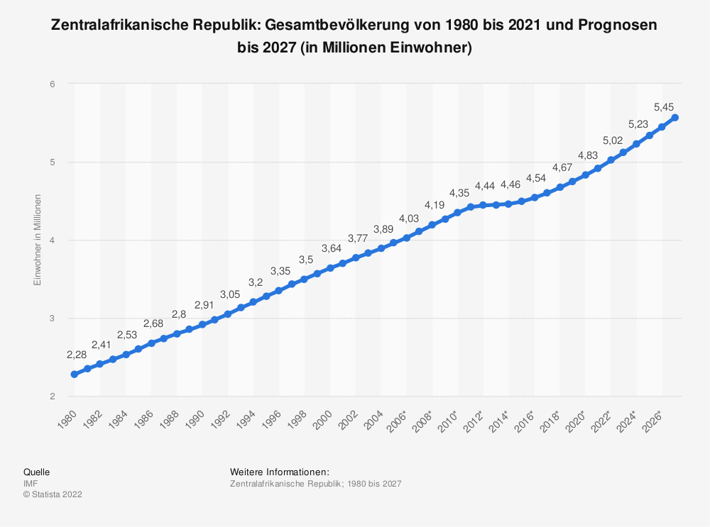 Statistik: Zentralafrikanische Republik: Gesamtbevölkerung von 2008 bis 2018 (in Millionen Einwohner) | Statista