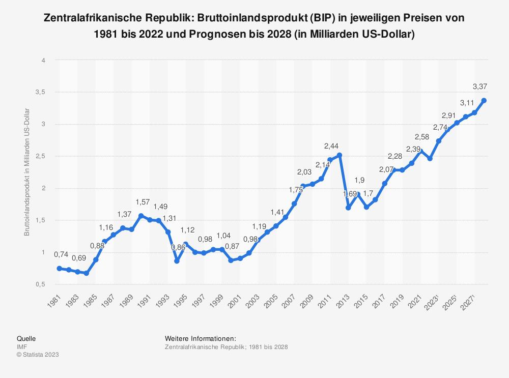 Statistik: Zentralafrikanische Republik: Bruttoinlandsprodukt (BIP) in jeweiligen Preisen von 2008 bis 2018 (in Milliarden US-Dollar) | Statista