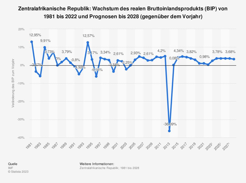 Statistik: Zentralafrikanische Republik: Wachstum des realen Bruttoinlandsprodukts (BIP) von 1980 bis 2017 und Prognosen bis 2025 (gegenüber dem Vorjahr)   Statista