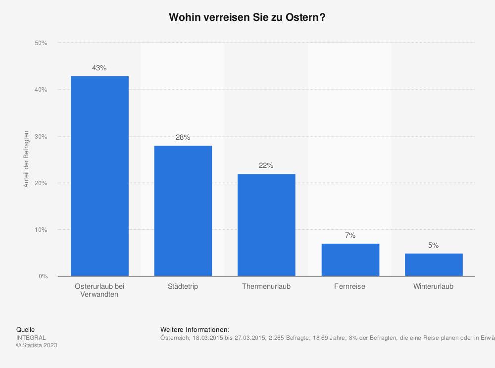 Statistik: Wohin verreisen Sie zu Ostern? | Statista