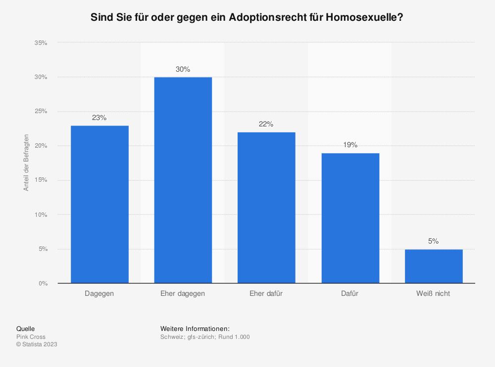 Statistik: Sind Sie für oder gegen ein Adoptionsrecht für Homosexuelle? | Statista