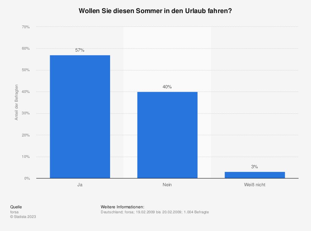 Statistik: Wollen Sie diesen Sommer in den Urlaub fahren? | Statista