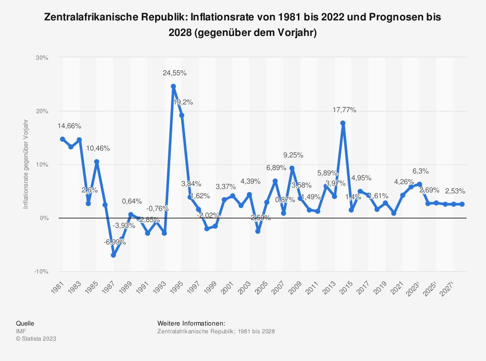 Statistik: Zentralafrikanische Republik: Inflationsrate von 2008 bis 2018 (gegenüber dem Vorjahr) | Statista