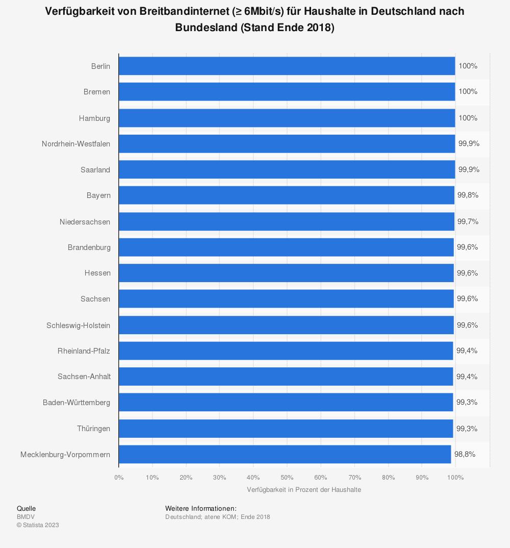 Statistik: Verfügbarkeit von Breitbandinternet (≥ 6Mbit/s) für Haushalte in Deutschland nach Bundesland (Stand Mitte 2018) | Statista