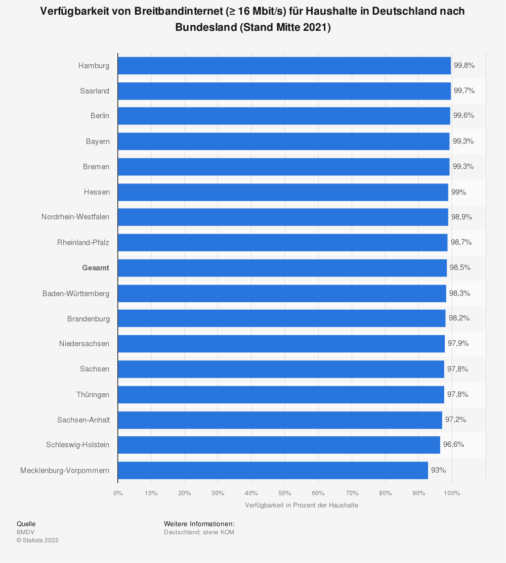 Statistik: Verfügbarkeit von Breitbandinternet (≥ 16Mbit/s) für Haushalte in Deutschland nach Bundesland (Stand Mitte 2020) | Statista