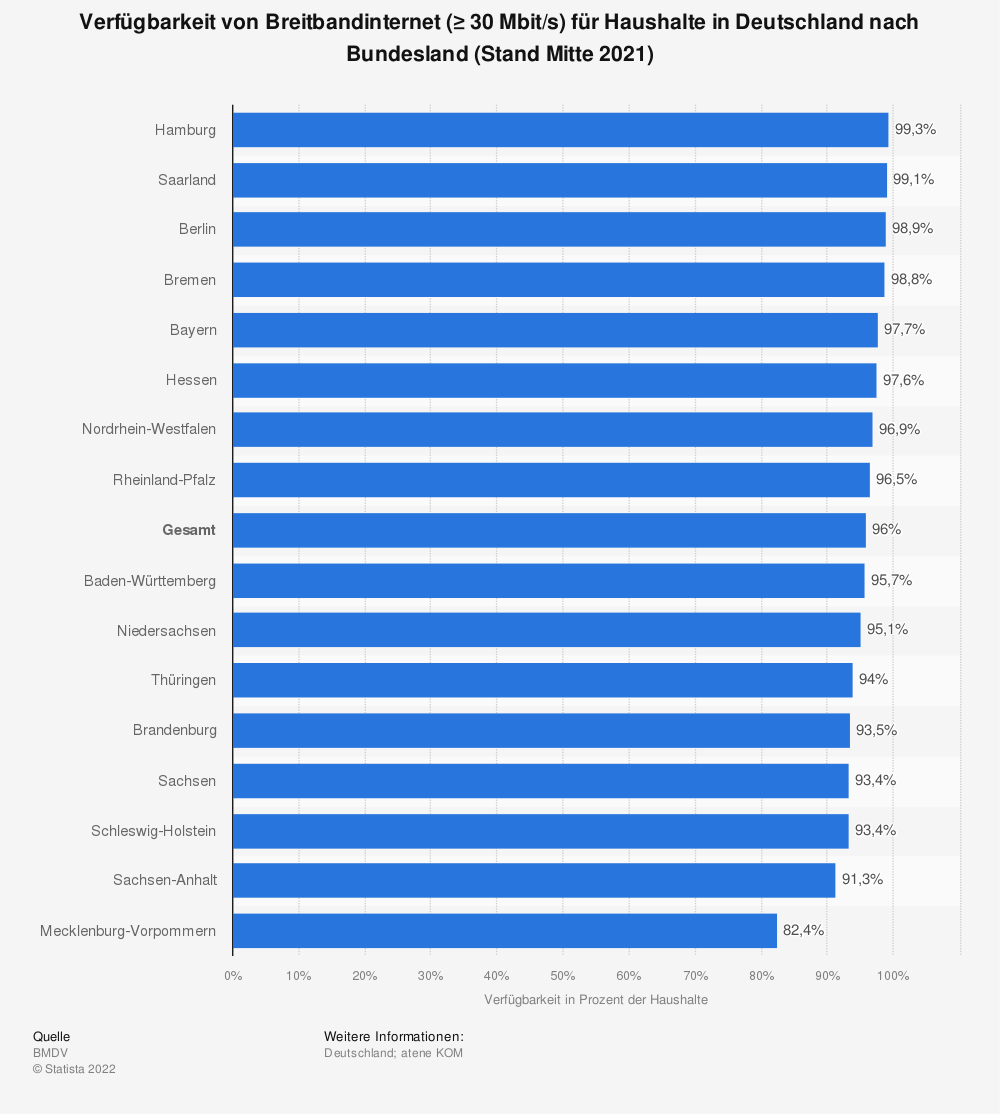 Statistik: Verfügbarkeit von Breitbandinternet (≥ 30Mbit/s) für Haushalte in Deutschland nach Bundesland (Stand Ende 2018) | Statista