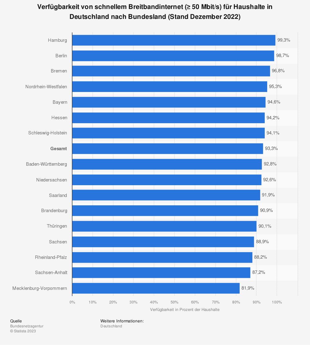 Statistik: Verfügbarkeit von schnellem Breitbandinternet (≥ 50Mbit/s) für Haushalte in Deutschland nach Bundesland (Stand Ende 2018) | Statista