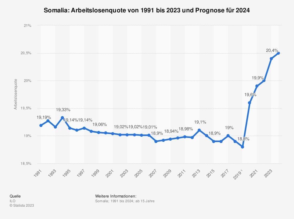 Statistik: Somalia: Arbeitslosenquote von 2008 bis 2018 | Statista