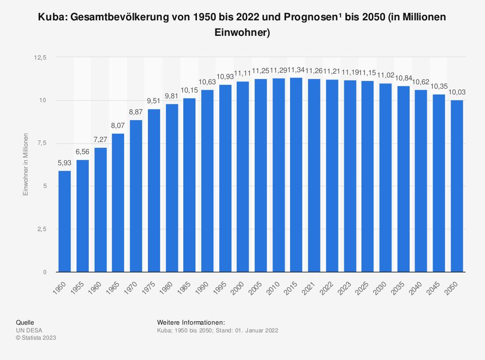 Statistik: Kuba: Gesamtbevölkerung von 2009 bis 2019 (in Millionen Einwohner) | Statista