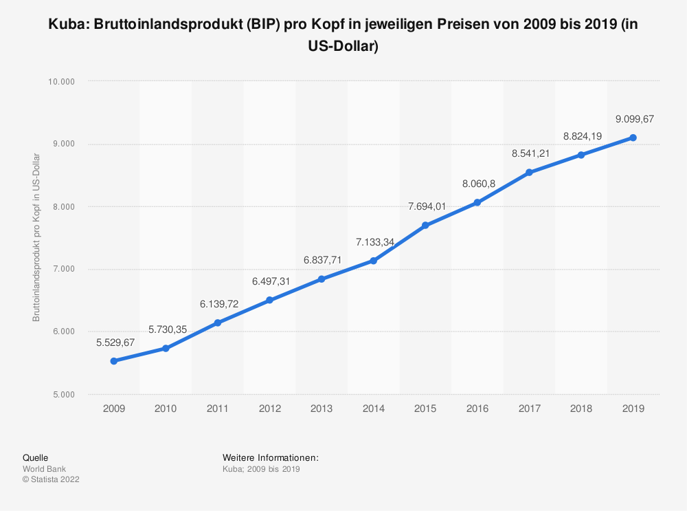 Statistik: Kuba: Bruttoinlandsprodukt (BIP) pro Kopf in jeweiligen Preisen von 2007 bis 2017 (in US-Dollar) | Statista