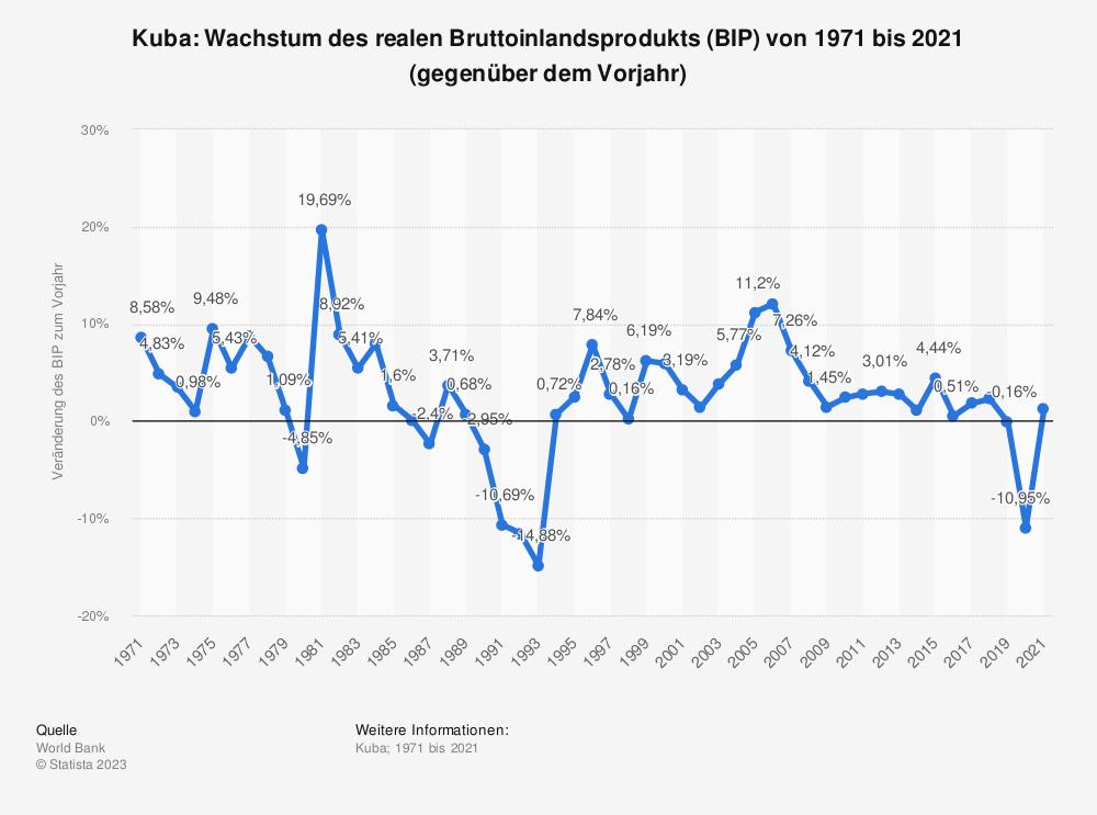 Statistik: Kuba: Wachstum des realen Bruttoinlandsprodukts (BIP) von 1971 bis 2018 (gegenüber dem Vorjahr) | Statista