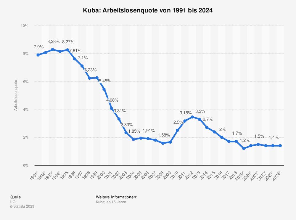 Statistik: Kuba: Arbeitslosenquote von 1991 bis 2023  | Statista