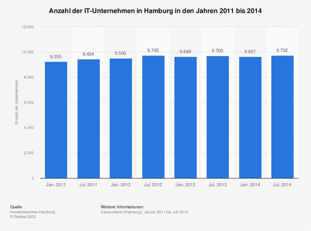 Statistik: Anzahl der IT-Unternehmen in Hamburg in den Jahren 2011 bis 2014 | Statista