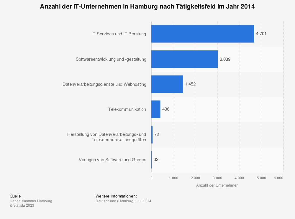 Statistik: Anzahl der IT-Unternehmen in Hamburg nach Tätigkeitsfeld im Jahr 2014 | Statista
