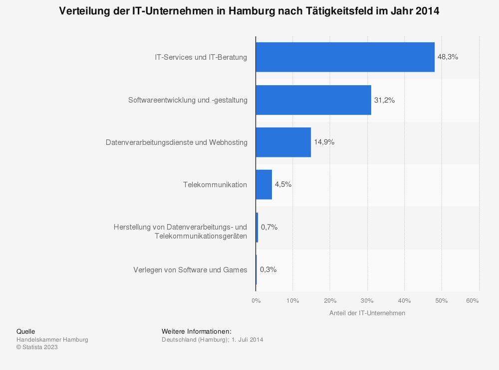 Statistik: Verteilung der IT-Unternehmen in Hamburg nach Tätigkeitsfeld im Jahr 2014 | Statista