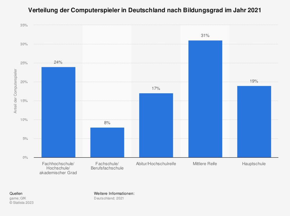 Statistik: Verteilung der Computerspieler in Deutschland nach Bildungsgrad im Jahr 2018 | Statista