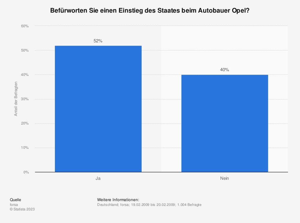 Statistik: Befürworten Sie einen Einstieg des Staates beim Autobauer Opel? | Statista