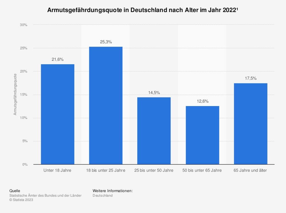 Statistik: Armutsgefährdungsquote in Deutschland nach Alter im Jahr 2016 | Statista