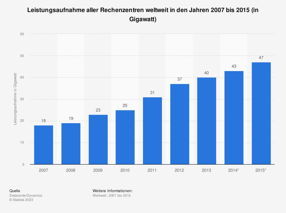 Statistik: Leistungsaufnahme aller Rechenzentren weltweit in den Jahren 2007 bis 2015 (in Gigawatt) | Statista
