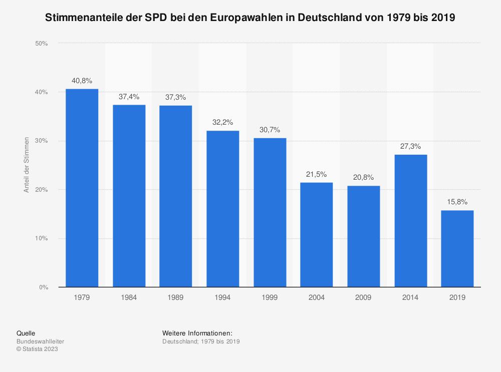 Statistik: Stimmenanteile der SPD bei den Europawahlen in Deutschland von 1979 bis 2019 | Statista