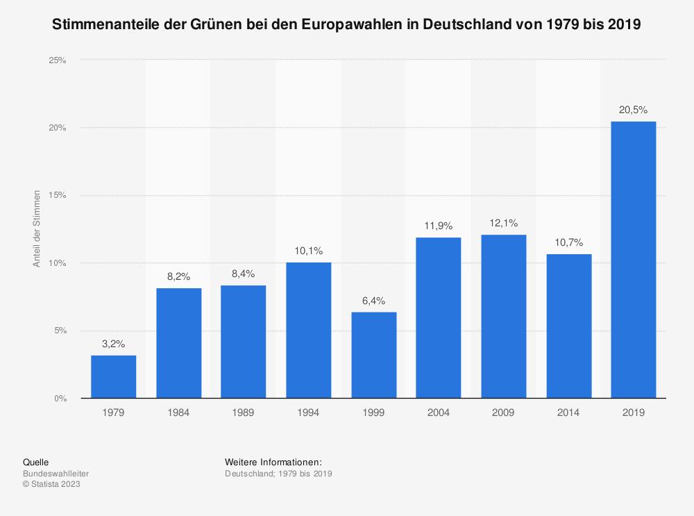 Statistik: Stimmenanteile der Grünen bei den Europawahlen in Deutschland von 1979 bis 2014 | Statista