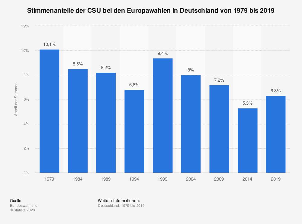 Statistik: Stimmenanteile der CSU bei den Europawahlen in Deutschland von 1979 bis 2019 | Statista