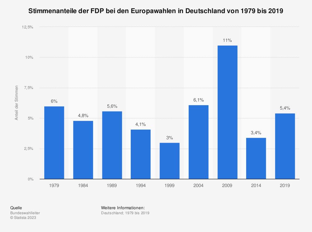 Statistik: Stimmenanteile der FDP bei den Europawahlen in Deutschland von 1979 bis 2019 | Statista