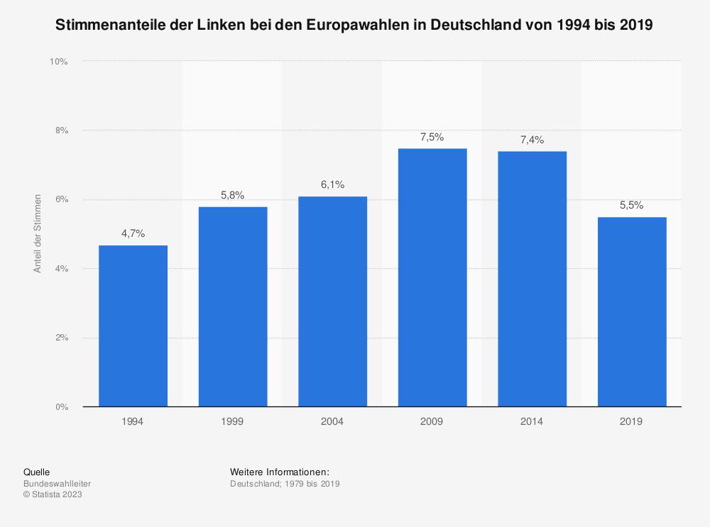 Statistik: Stimmenanteile der Linken bei den Europawahlen in Deutschland von 1994 bis 2019 | Statista