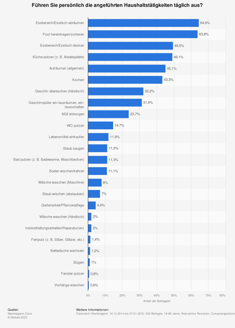 Statistik: Führen Sie persönlich die angeführten Haushaltstätigkeiten täglich aus? | Statista