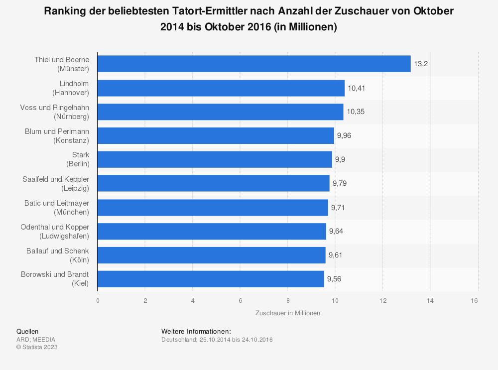 Statistik: Ranking der beliebtesten Tatort-Ermittler nach Anzahl der Zuschauer von Oktober 2014 bis Oktober 2016 (in Millionen) | Statista