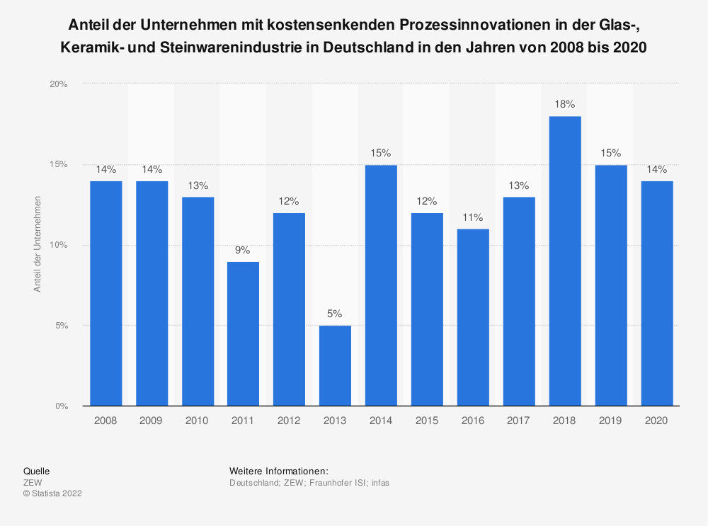Statistik: Anteil der Unternehmen mit kostensenkenden Prozessinnovationen in der Glas-, Keramik- und Steinwarenindustrie in Deutschland in den Jahren von 2008 bis 2018   Statista