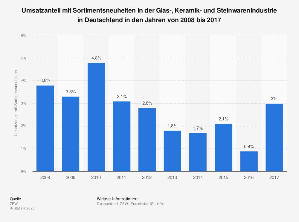 Statistik: Umsatzanteil mit Sortimentsneuheiten in der Glas-, Keramik- und Steinwarenindustrie in Deutschland in den Jahren von 2008 bis 2017 | Statista